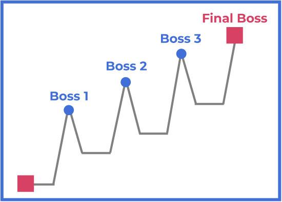 thiet-ke-boss-trong-game-4