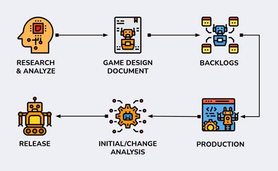 Mô hình template làm việc cho Game Product Owner